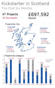 Infographic of Scotlands first 6 months on Kickstarter