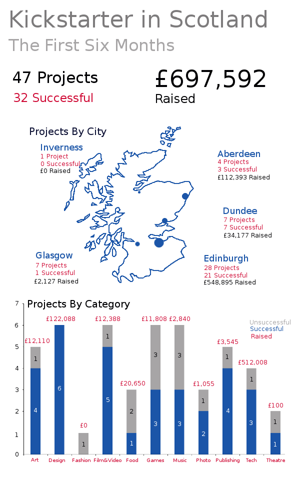 Infographic of Scotlands first 6 months on Kickstarter