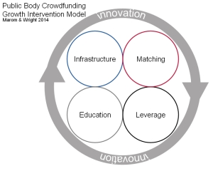 Public Funding Body Crowdfunding Intervention Model