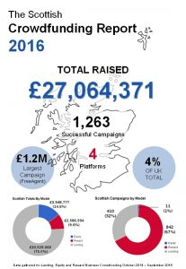 Scottish Crowdfunding Report